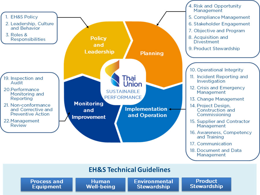 Environment, Health and Safety   Thai Union